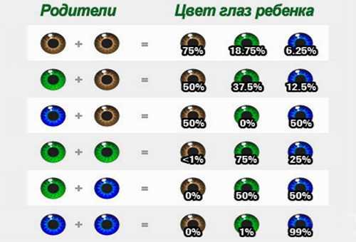 вычисление цвета глаз