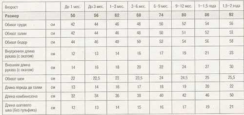 Таблица размеров одежды для новорожденных