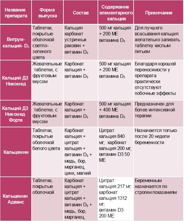 Комбинированные препараты кальция