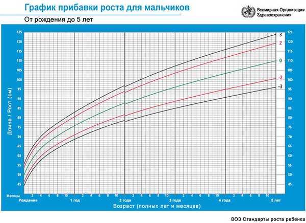 Рекомендации ВОЗ по критериям оценки роста